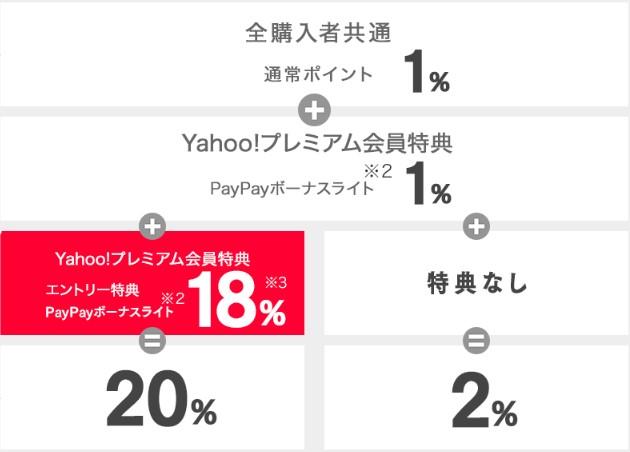 eBookJapan Yahooプレミアム会員特典